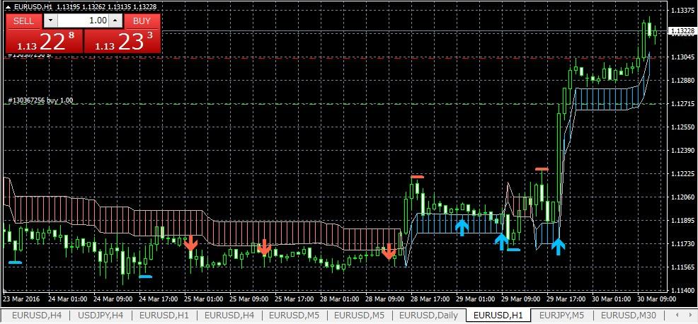 320pips-k-swing-trade0330eurusd1h