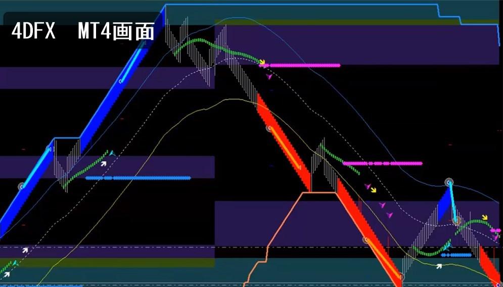 4DFX:MT4画面