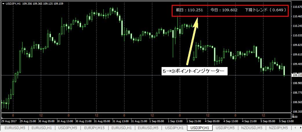 FX極の購入特典 5→3ポイントインジケーター 作成完了