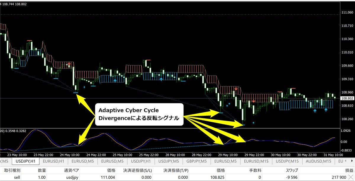 Adaptive Cyber Cycle Divergenceインジケーターでチャート分析(5/31)