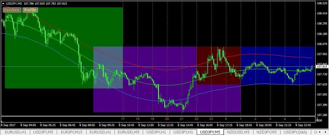 FX極に適した市場時間帯を表すインジケーターは?
