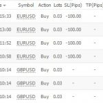 Volatility Factor検証 運用成績(2月第1週)