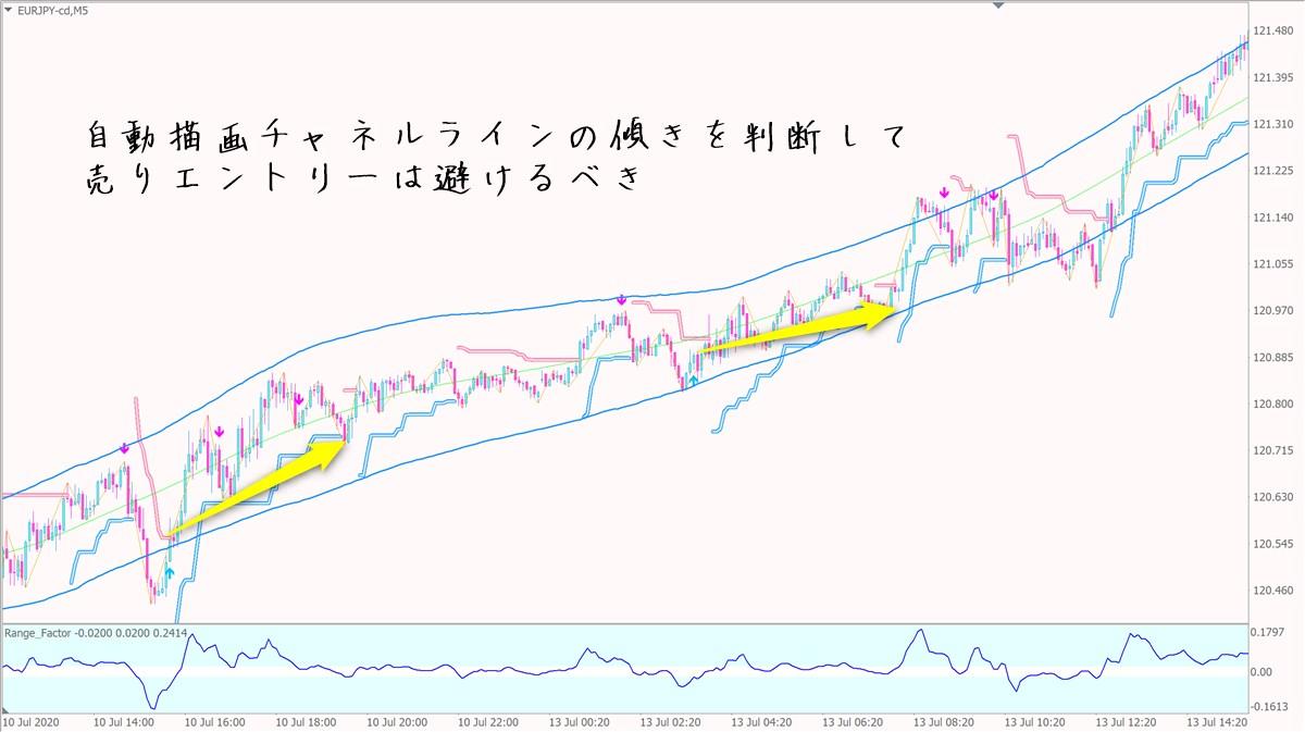 愛トレFX:ユーロ円5分足チャート