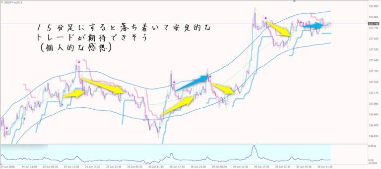 愛トレFX:ドル円15分足チャート