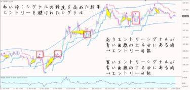 愛トレFX+チャネルライン:ドル円5分足チャート