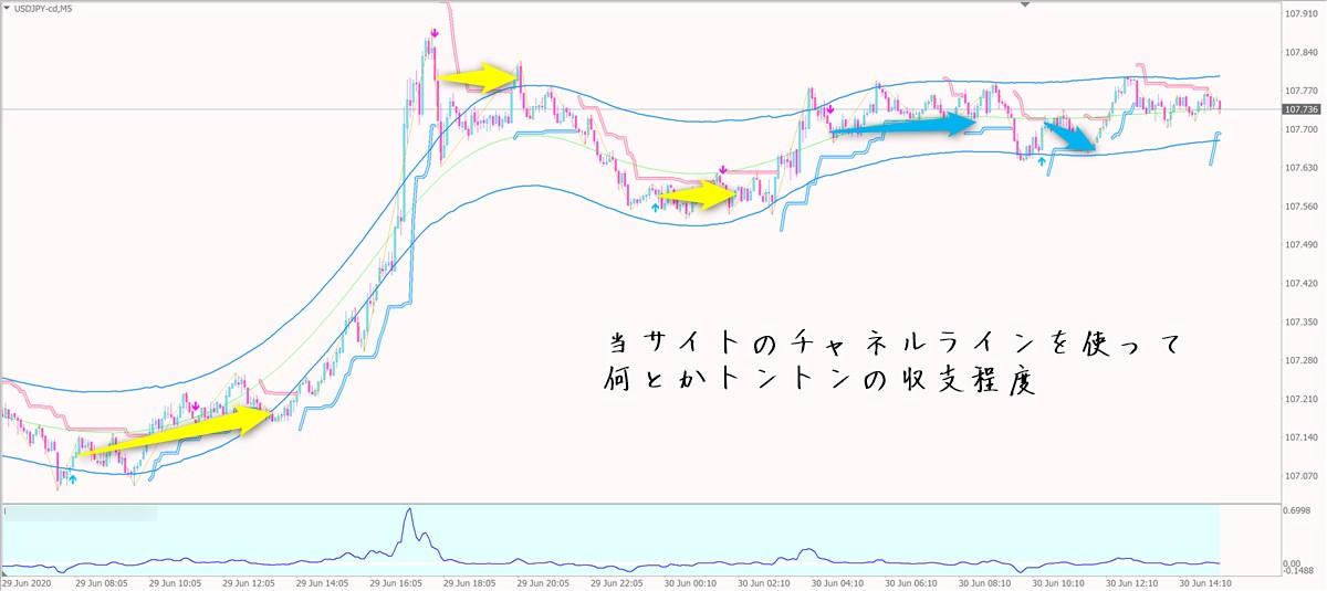愛トレFX:ドル円5分足チャート