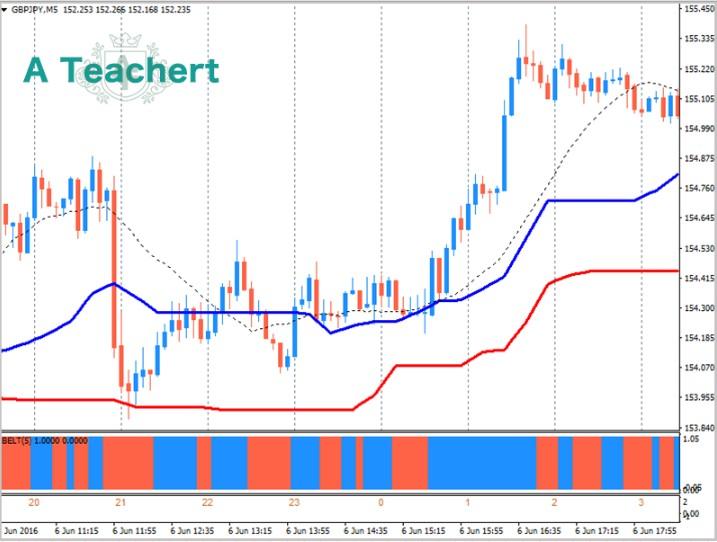 ateachert-fx-chart