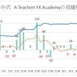 【8/31販売終了】あゆみ式 A Teachert FX Academy 最新トレード検証