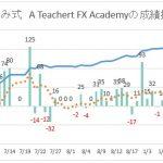 【6日間限定再募集】あゆみ式 A Teachert FX Academy 最新トレード検証
