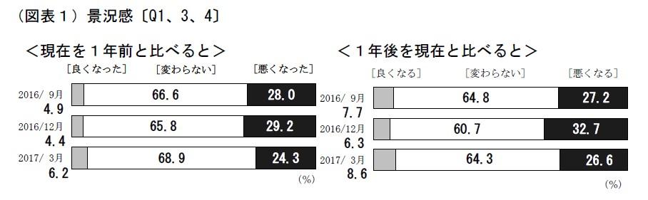 【マインドセット】日銀アンケート結果と5月から値上げされたもの