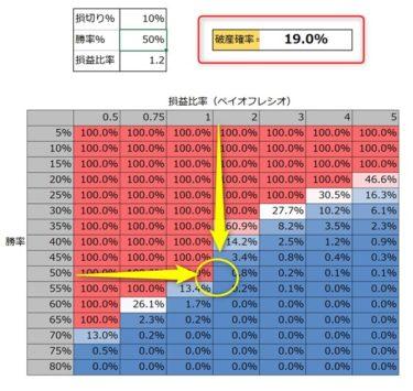 バルサラの破産確率表を資金管理やトレード技術改善に利用する方法