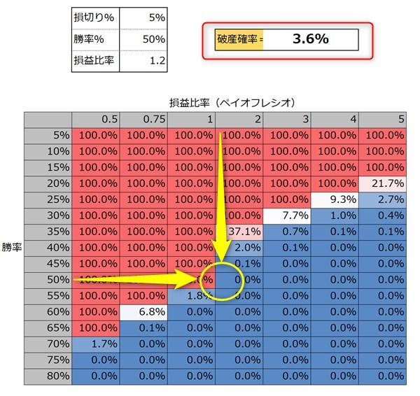 バルサラの破産確率:3.6%