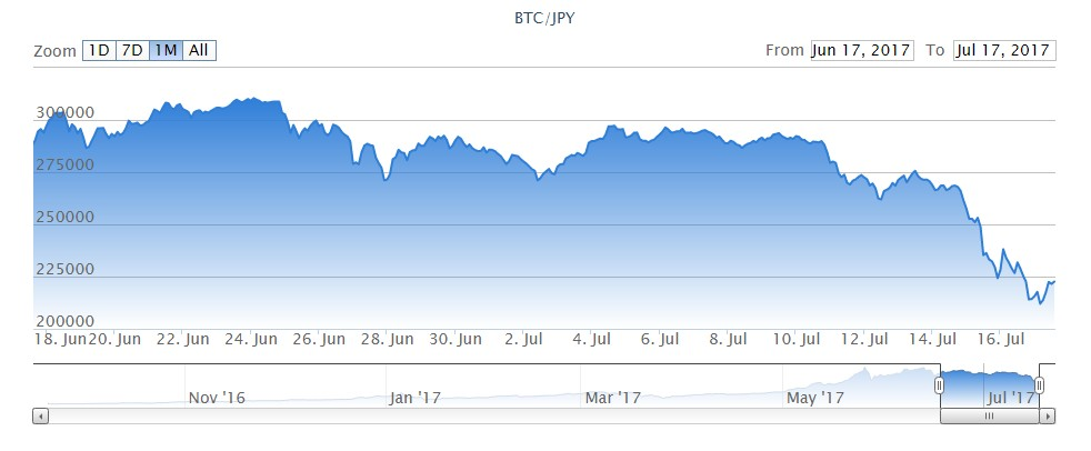 ビットコインが急落中、5月末の安値20万円台を意識へ