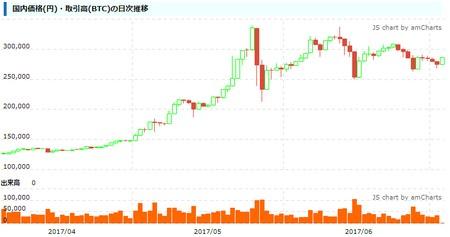 将来的に保有するビットコインの取引ができなくなる!?