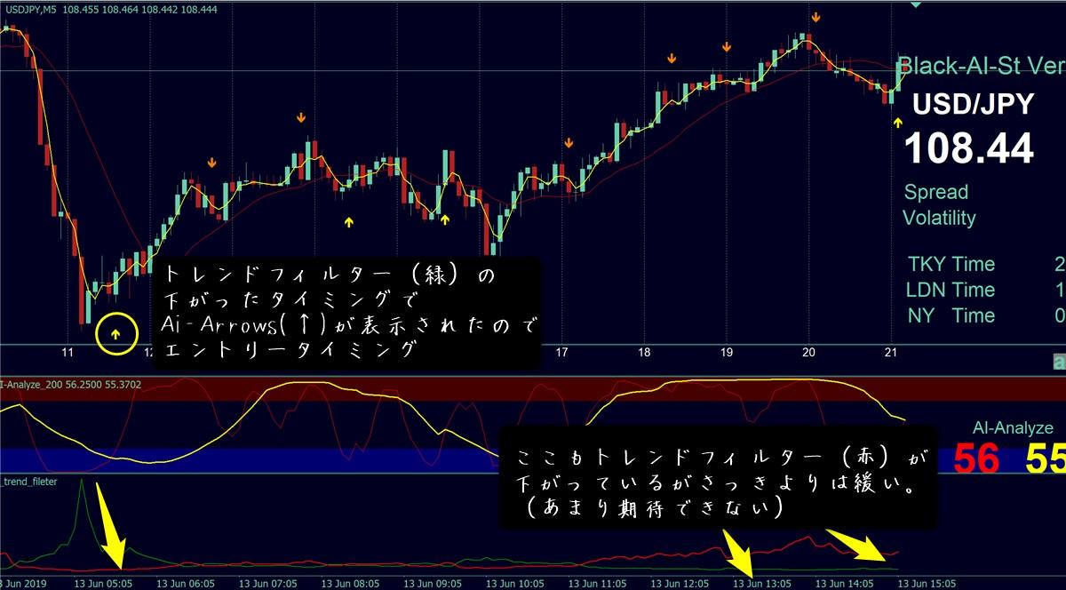ブラックAIストラテジーFX オリジナル設定を行ったドル円チャート