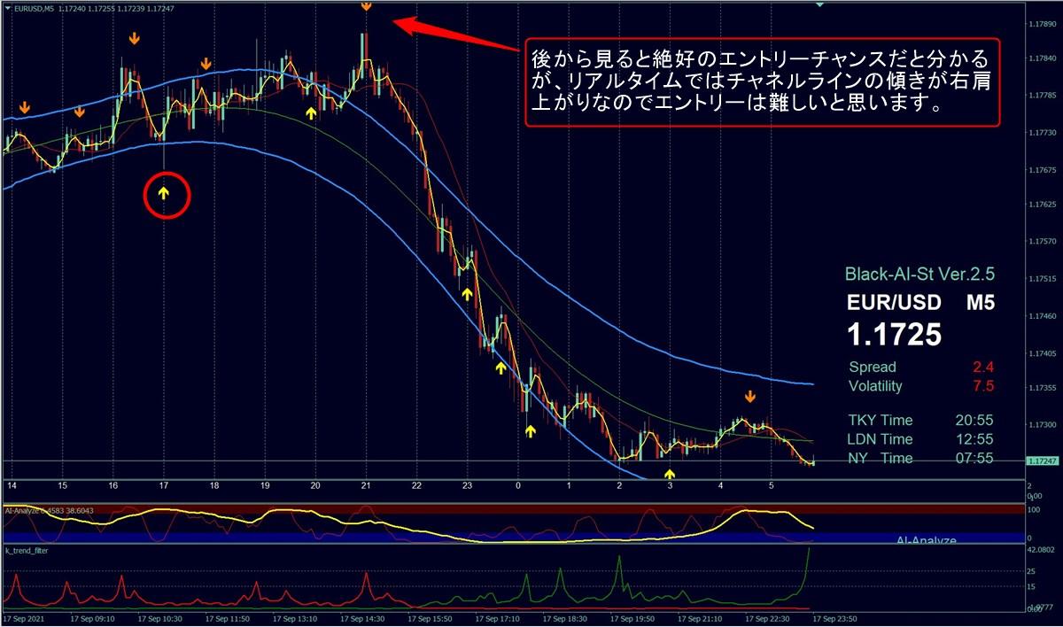 ブラックAIストラテジーFX+チャネルライン:ユーロドル