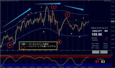 ブラックAIストラテジーFX+チャネルライン:ドル円