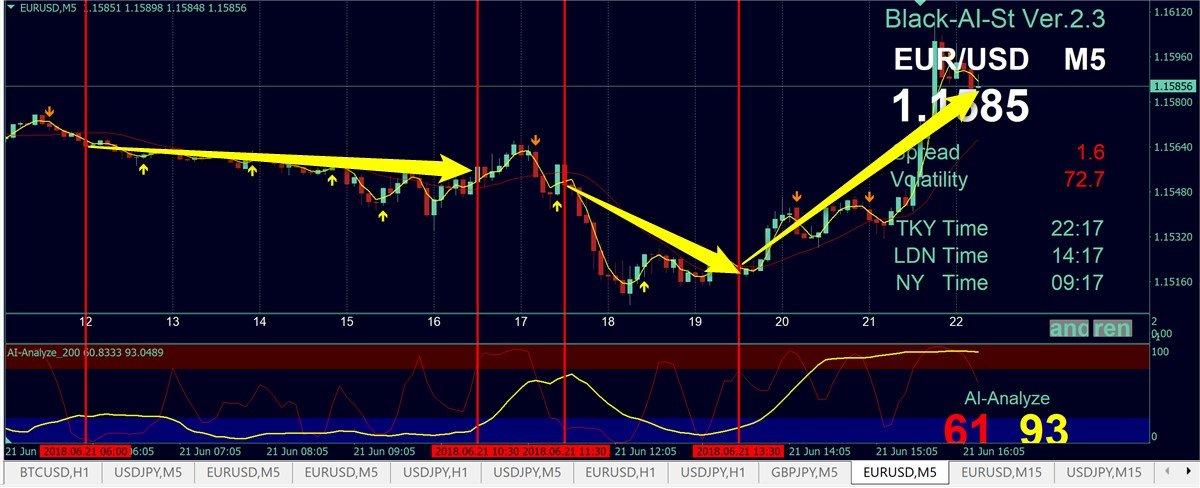 ブラックAIストラテジーFXインステッド版 6/21のチャート分析