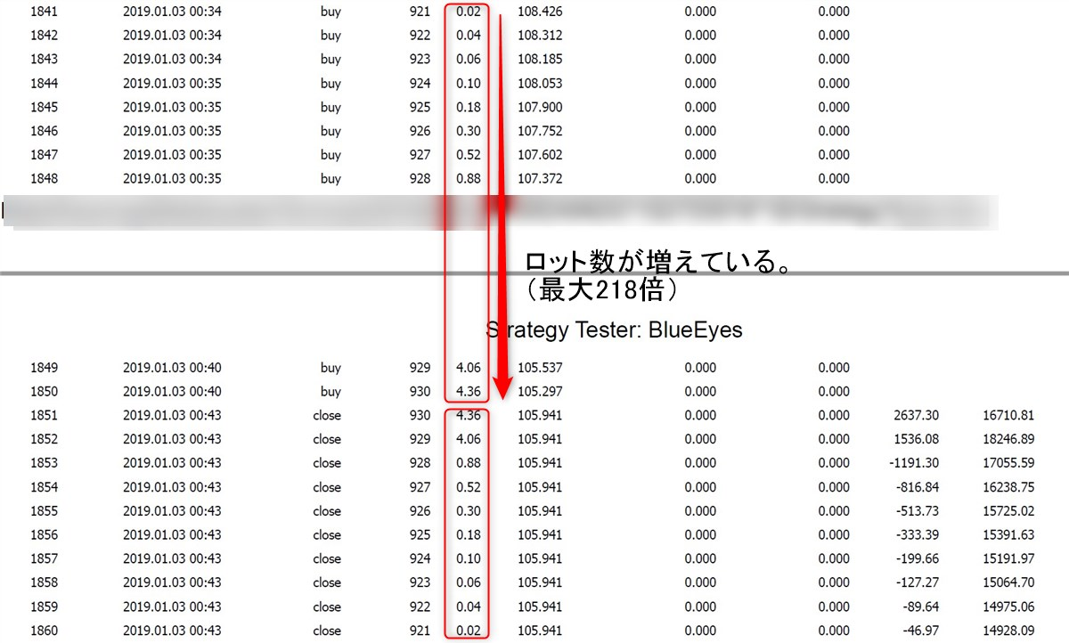 BlueEyes(自動売買EA):バックテストのトレード事例