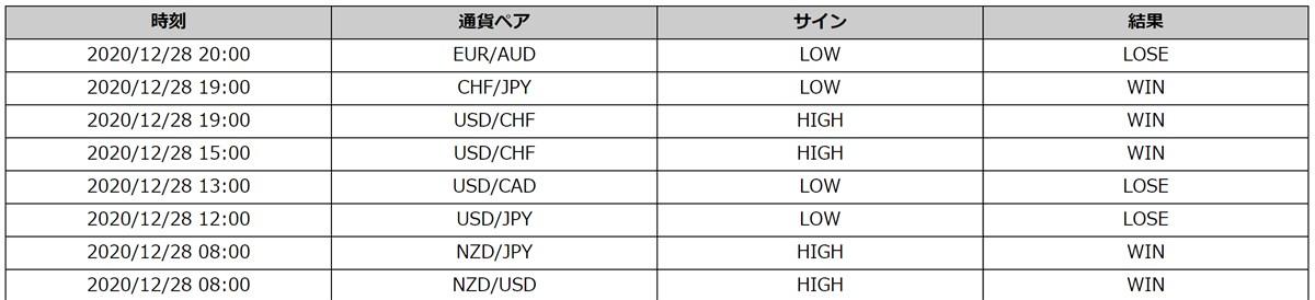 Champion High/Low:最新トレード結果(12/28)