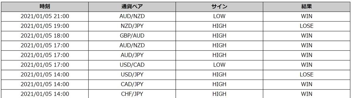 Champion High/Low:最新トレード結果(1/5)