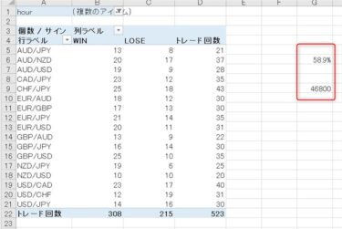 【完全無裁量で勝率70.5%】Champion High/Lowの直近1週間と1か月(2021年5月)のトレード検証