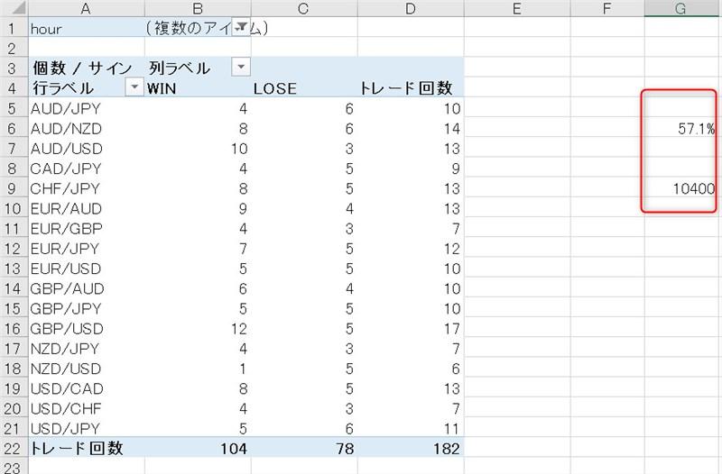 Champion High/Low:最新トレード結果(2021年5月分集計、トレード時間一部)