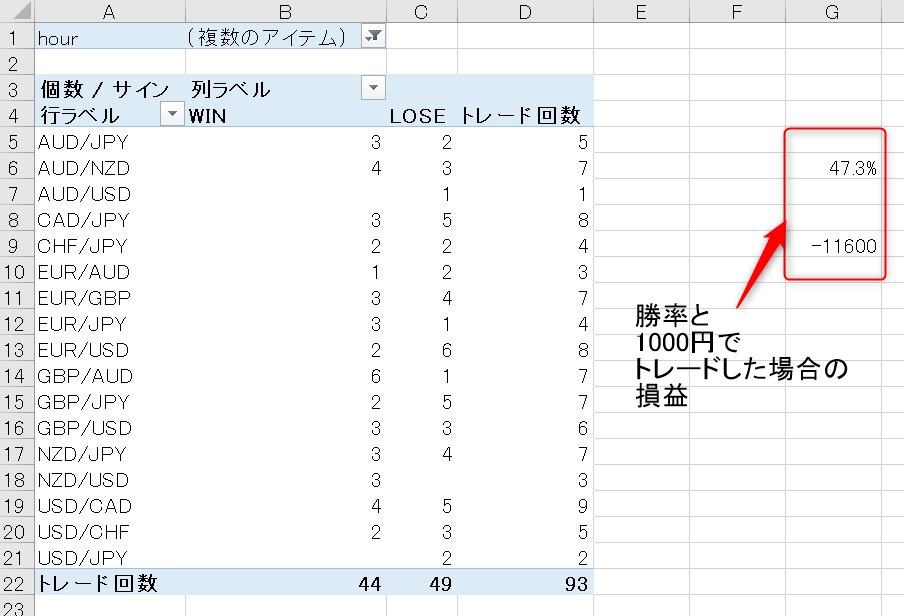 Champion High/Low:トレード結果(6月2週目)