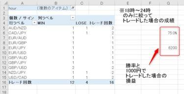 Champion High/Low:トレード結果(6月2週目:トレード時間を絞ったケース)