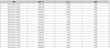 【完全無裁量で勝率58%】Champion High/Lowの直近1週間のトレード検証(7月3週)