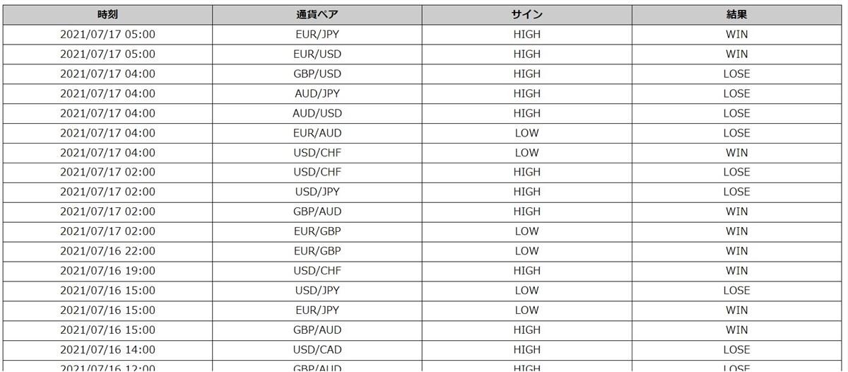 Champion High/Low:最新トレード結果(7/16の一部)