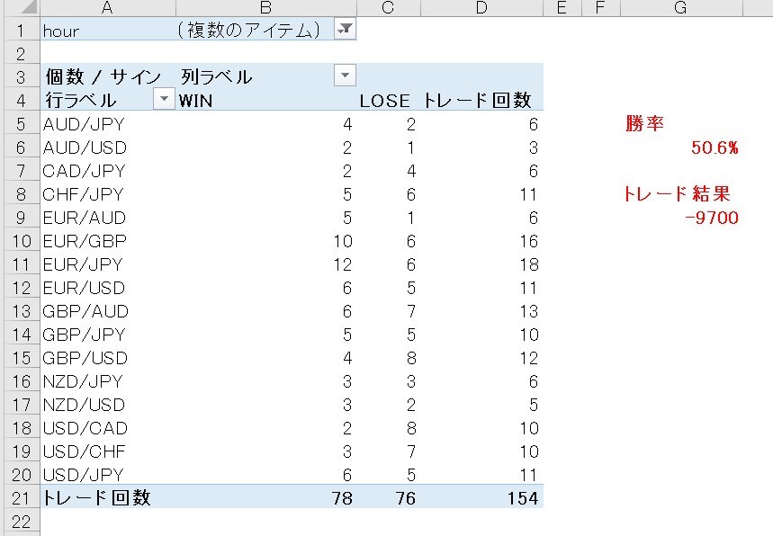 Champion High/Low:2021年9月のトレード結果(夕方から深夜の時間帯のみ)