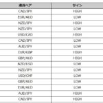 "<span class=""title"">【勝率55%】Champion High/Lowの直近1週間のトレード検証</span>"