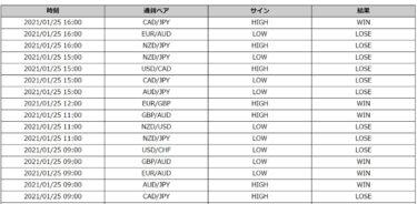 Champion High/Low:最新トレード結果(1/25の一部)