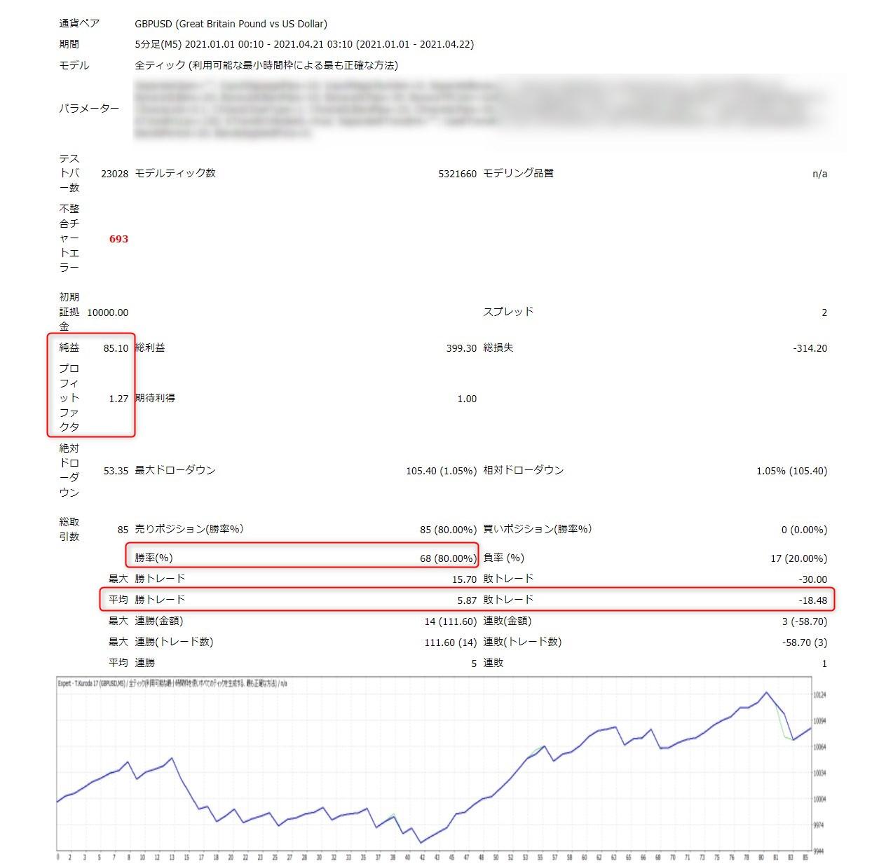 超秒速スキャルEA:GBPUSD(5分足+α)バックテスト結果