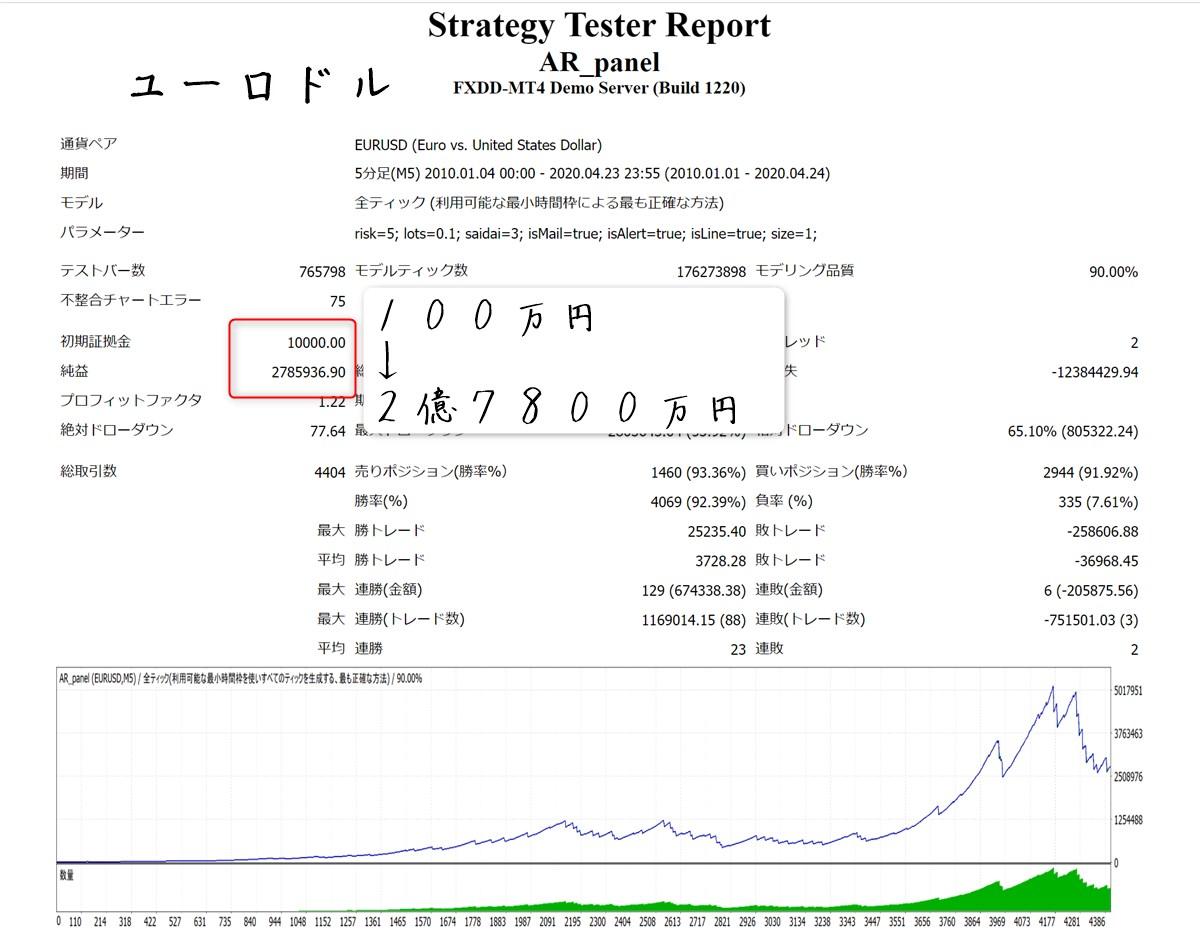 コンプリートワンEA:バックテスト結果10年間(ユーロドル)