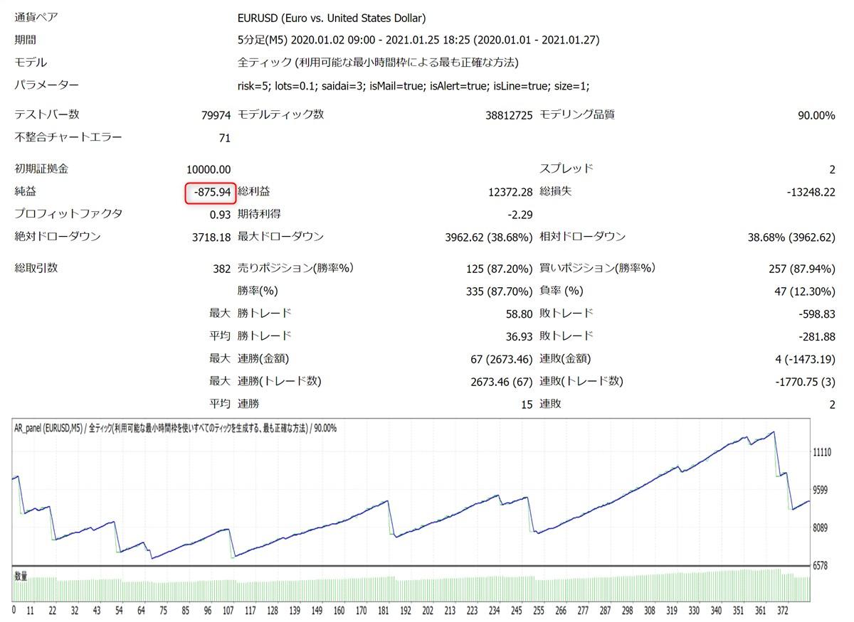 コンプリートワンEA:2020年~2021年のバックテスト結果、EURUSD