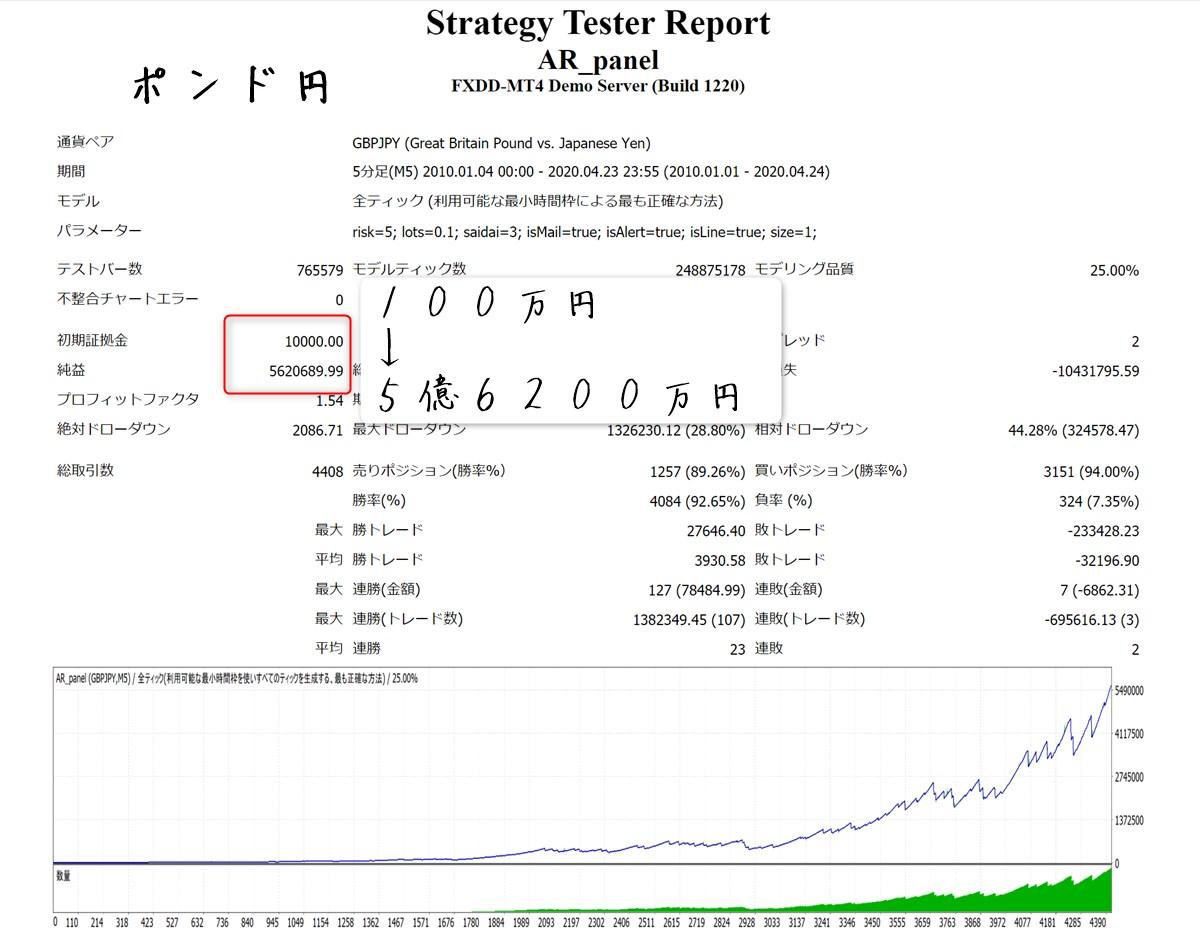 コンプリートワンEA:バックテスト結果10年間(ポンド円)