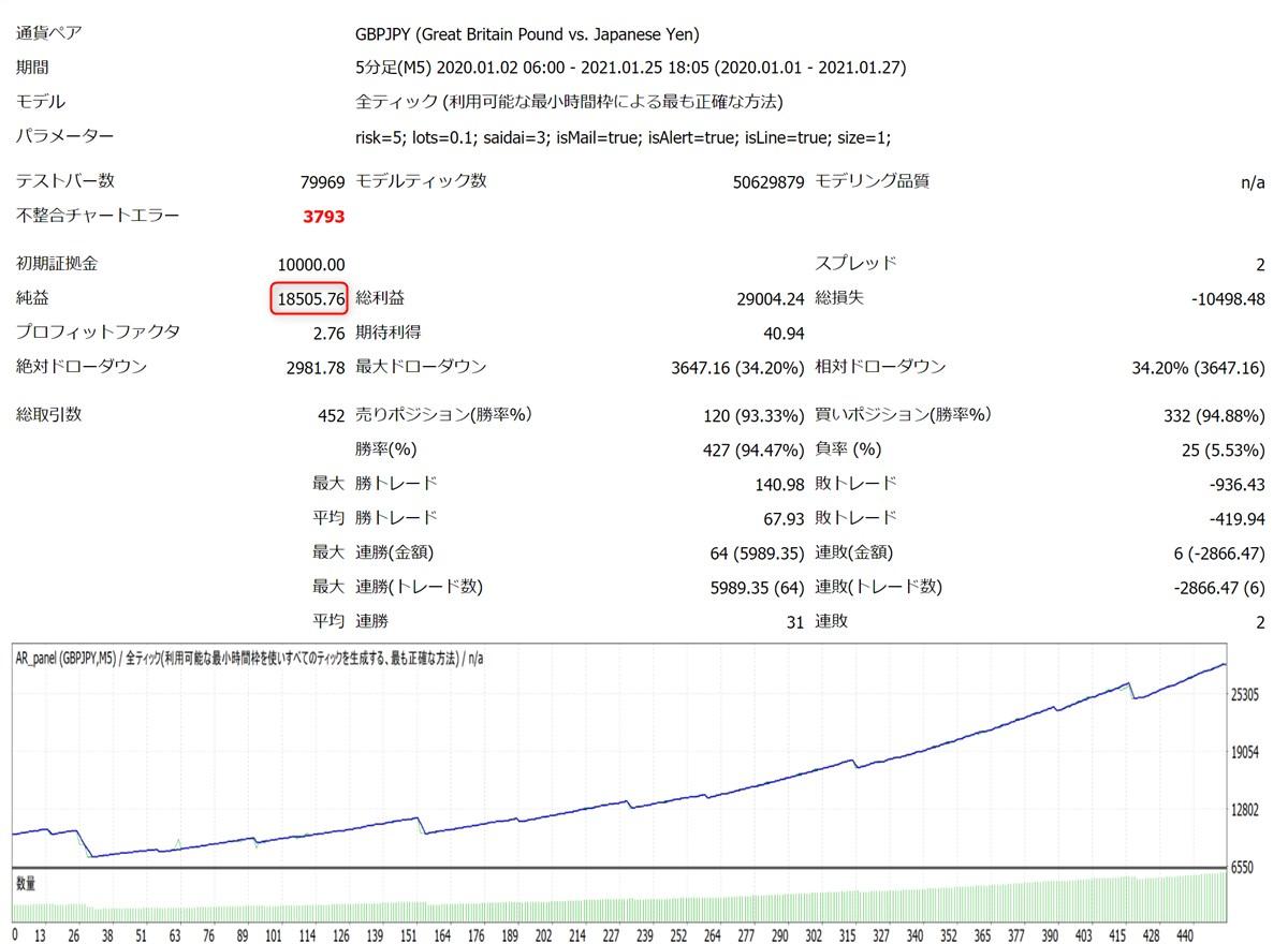 コンプリートワンEA:2020年~2021年のバックテスト結果、GBPJPY