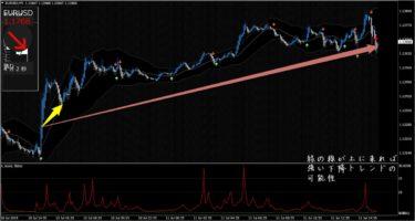 ドラゴンストラテジーFX アメリカ・消費者物価指数でのユーロドルチャート