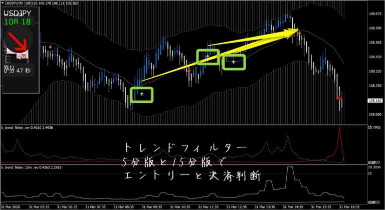ドラゴンストラテジーFX:ドル円(3月31日)