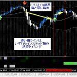 ドラストFXインステッド版のトレード検証(3月17日)
