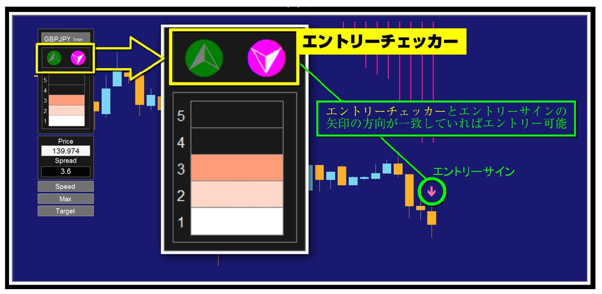 エキスパート・MI・ストラテジーFX:エントリーチェッカー