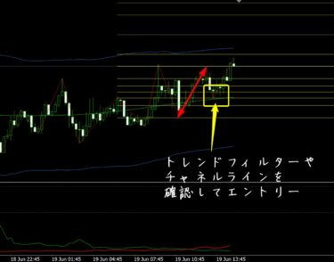 フィボナッチソリューション ドル円15分足足(6/19)
