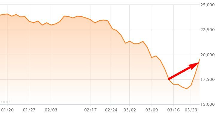 日経平均株価の予測結果概要