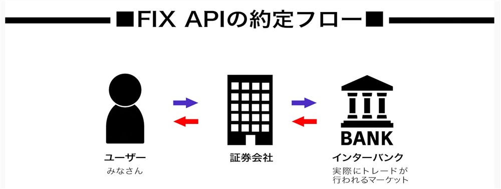 FIX APIの約定の流れ