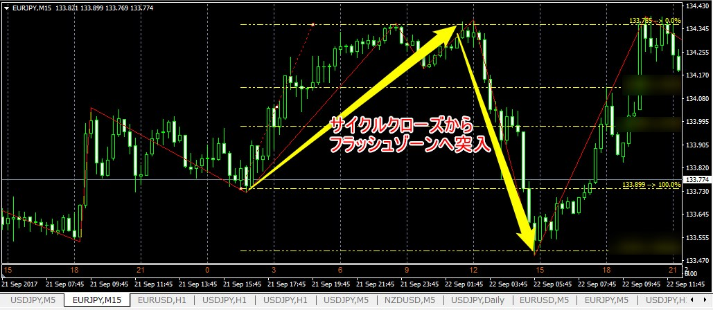 【復活記念】フラッシュゾーンFX チャート分析(9/22)