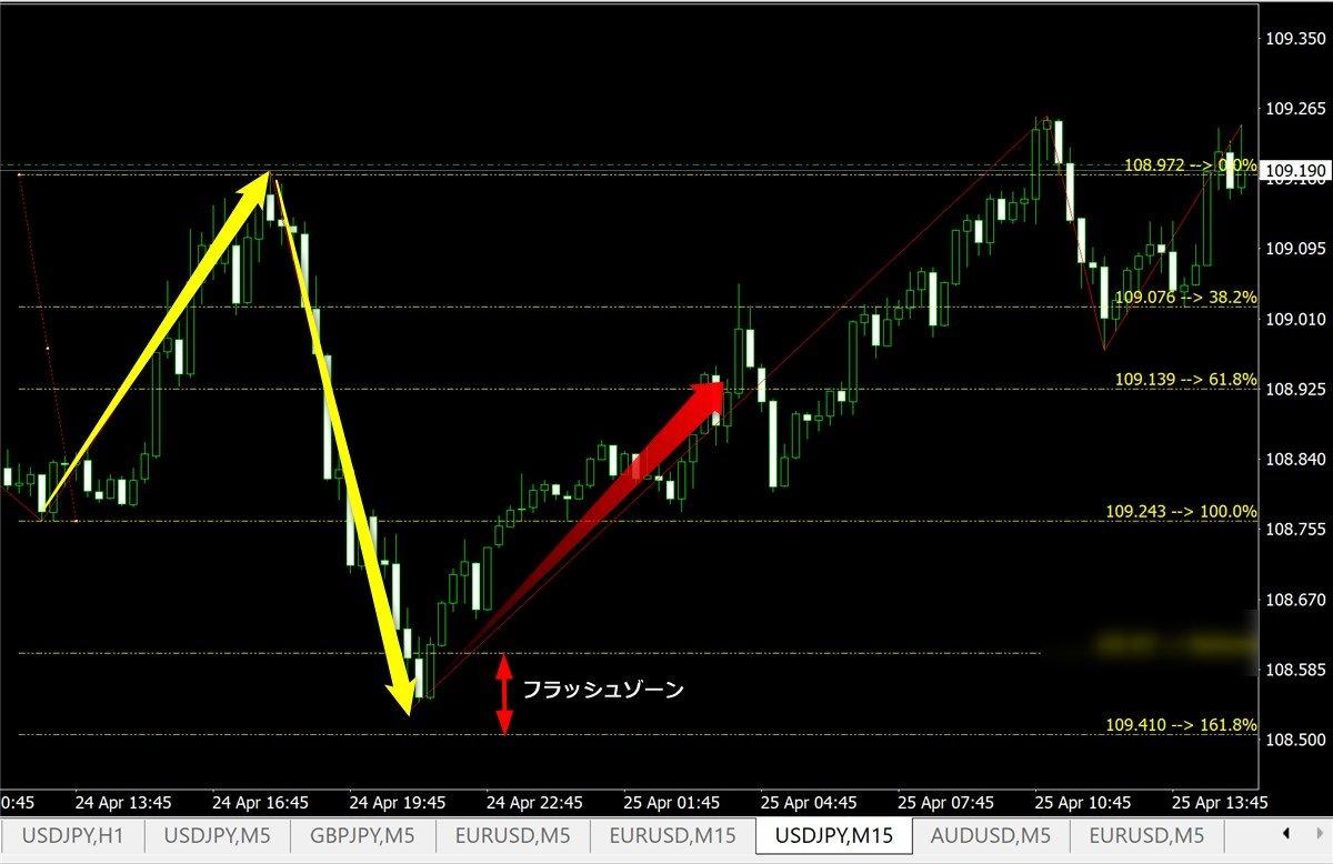 【2018復活記念第2弾】フラッシュゾーンFX チャート分析 その6