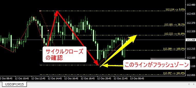 フラッシュゾーンFX チャート分析(10/13)