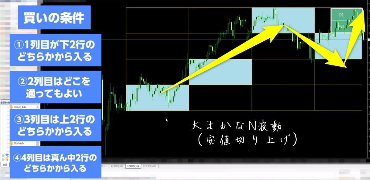 フレームトレードFX:N波動(安値切り上げ)